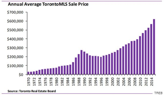 O-TORONTO-HOUSE-PRICES-570